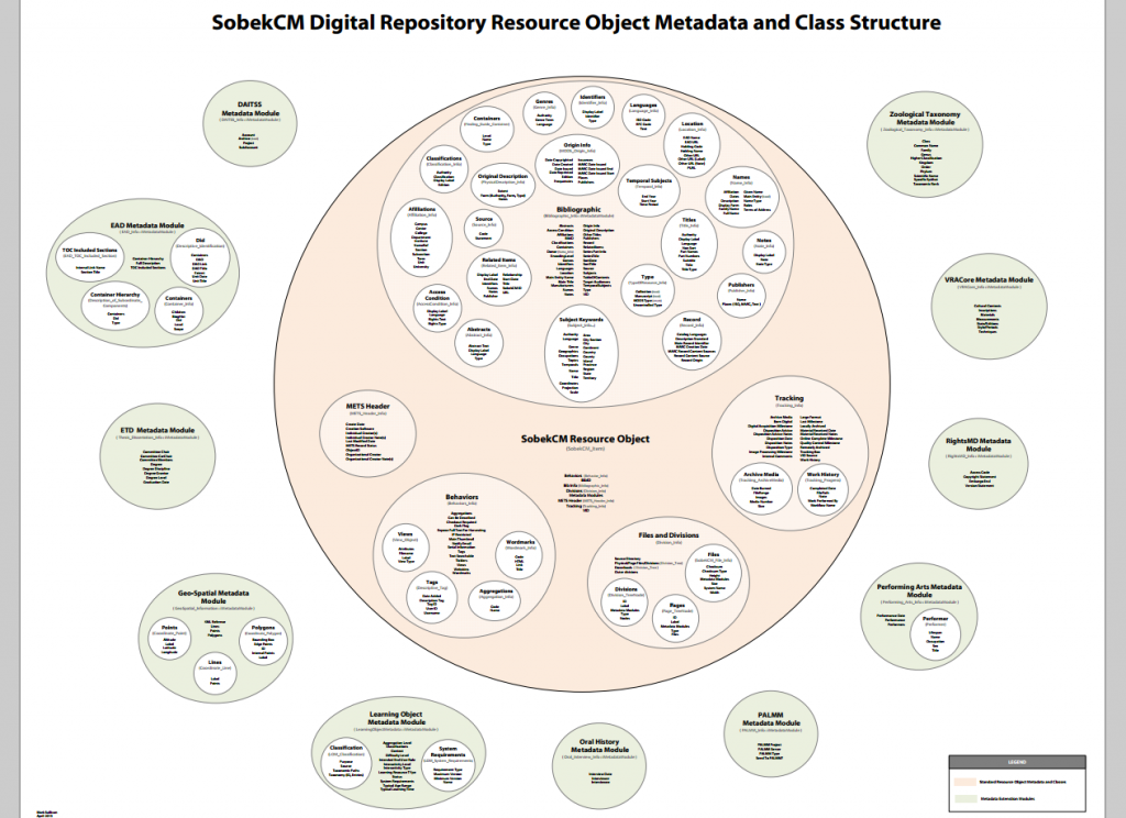 Visual infographic display of the SobekCM metadata support within the SobekCM Resource Object, for the SobekCM Digital Repository Software.