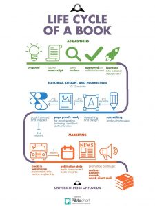 UF Press, Life Cycle of a Book